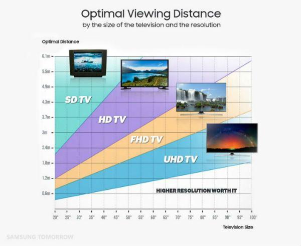 مناسب ترین فاصله برای تماشای تلویزیون